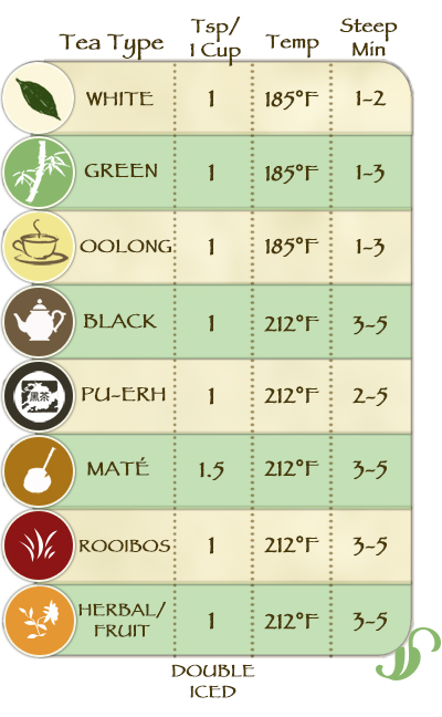 tea brewing chart